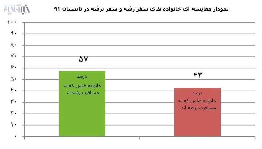 43 درصد خانواده های ایرانی سال گذشته اصلا سفر نرفتند