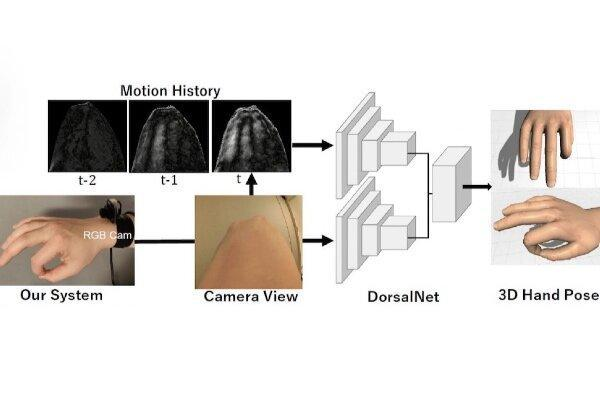 دوربینی که حرکات دست را بدون دیدن انگشتان ردیابی می کند